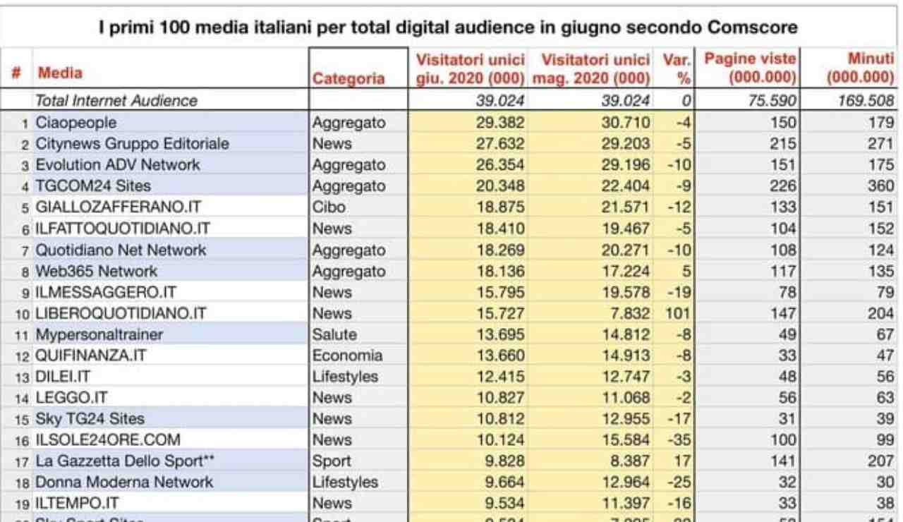 web365 top ten in italia - ricettasprint